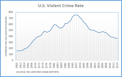 crime stats in the usa
